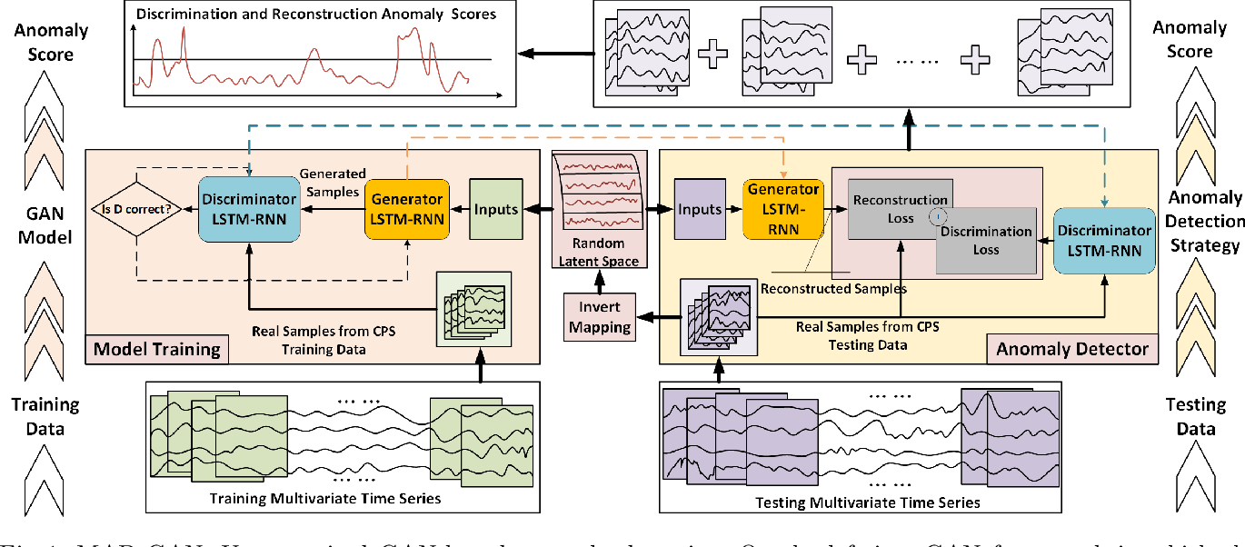 Figure 1 for MAD-GAN: Multivariate Anomaly Detection for Time Series Data with Generative Adversarial Networks