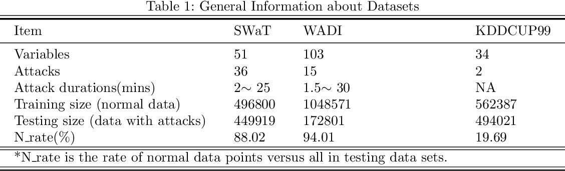 Figure 2 for MAD-GAN: Multivariate Anomaly Detection for Time Series Data with Generative Adversarial Networks