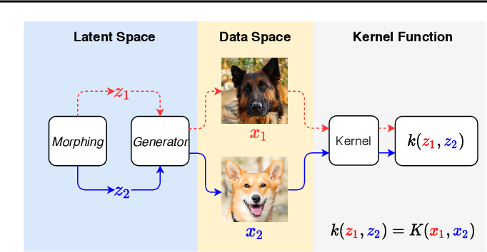 Figure 1 for Learning High-Dimensional Distributions with Latent Neural Fokker-Planck Kernels
