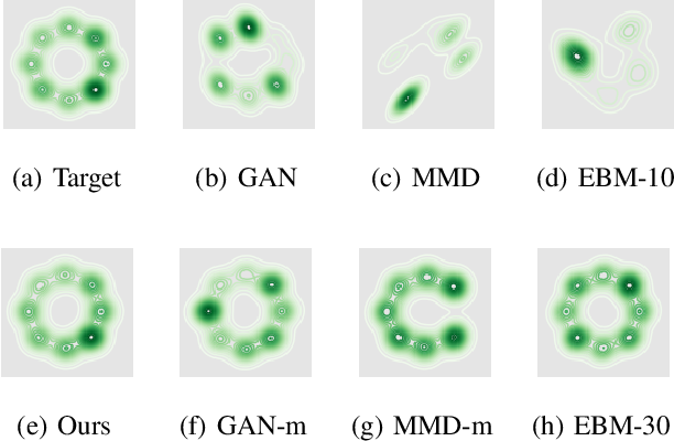 Figure 3 for Learning High-Dimensional Distributions with Latent Neural Fokker-Planck Kernels