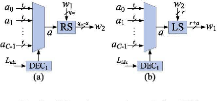 Figure 2 for Intra-layer Nonuniform Quantization for Deep Convolutional Neural Network