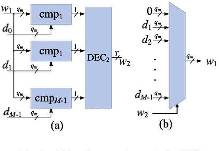 Figure 3 for Intra-layer Nonuniform Quantization for Deep Convolutional Neural Network