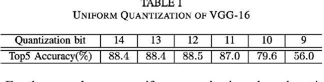 Figure 4 for Intra-layer Nonuniform Quantization for Deep Convolutional Neural Network