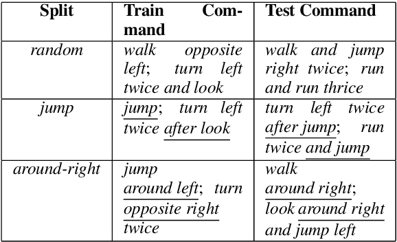 Figure 1 for CNNs found to jump around more skillfully than RNNs: Compositional generalization in seq2seq convolutional networks