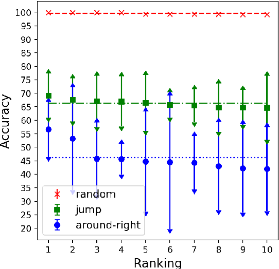 Figure 4 for CNNs found to jump around more skillfully than RNNs: Compositional generalization in seq2seq convolutional networks