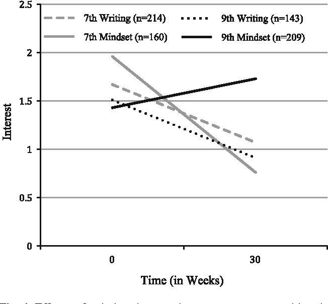 Figure 4 from Does Mindset Intervention Predict Students
