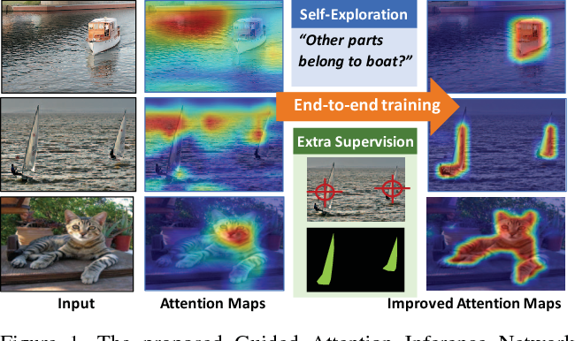 Figure 1 for Tell Me Where to Look: Guided Attention Inference Network