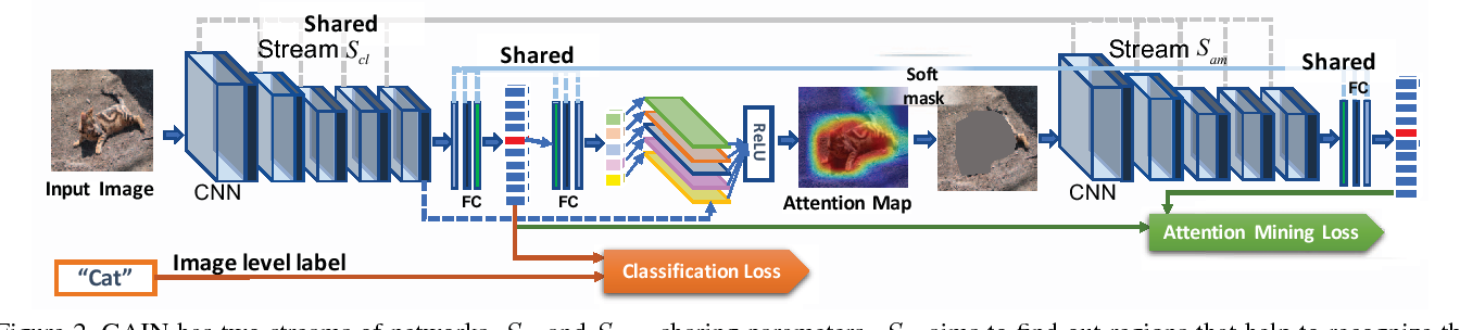 Figure 3 for Tell Me Where to Look: Guided Attention Inference Network