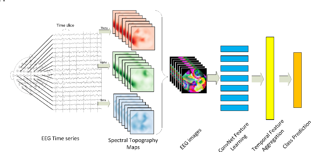 Figure 1 for Learning Representations from EEG with Deep Recurrent-Convolutional Neural Networks
