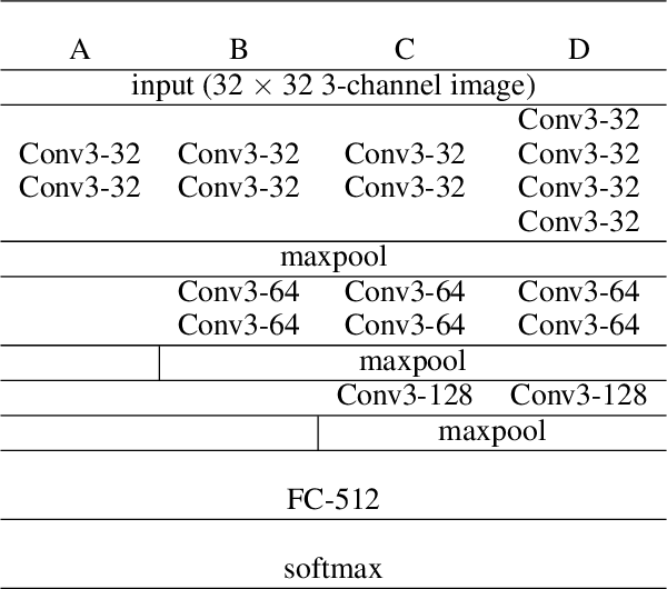 Figure 2 for Learning Representations from EEG with Deep Recurrent-Convolutional Neural Networks