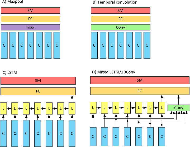 Figure 3 for Learning Representations from EEG with Deep Recurrent-Convolutional Neural Networks