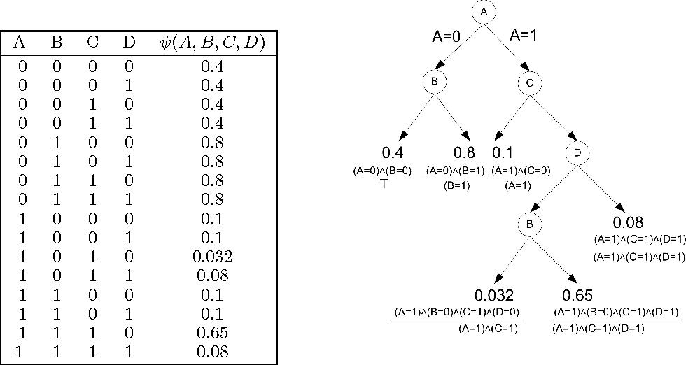 Figure 1 for Inference for Multiplicative Models
