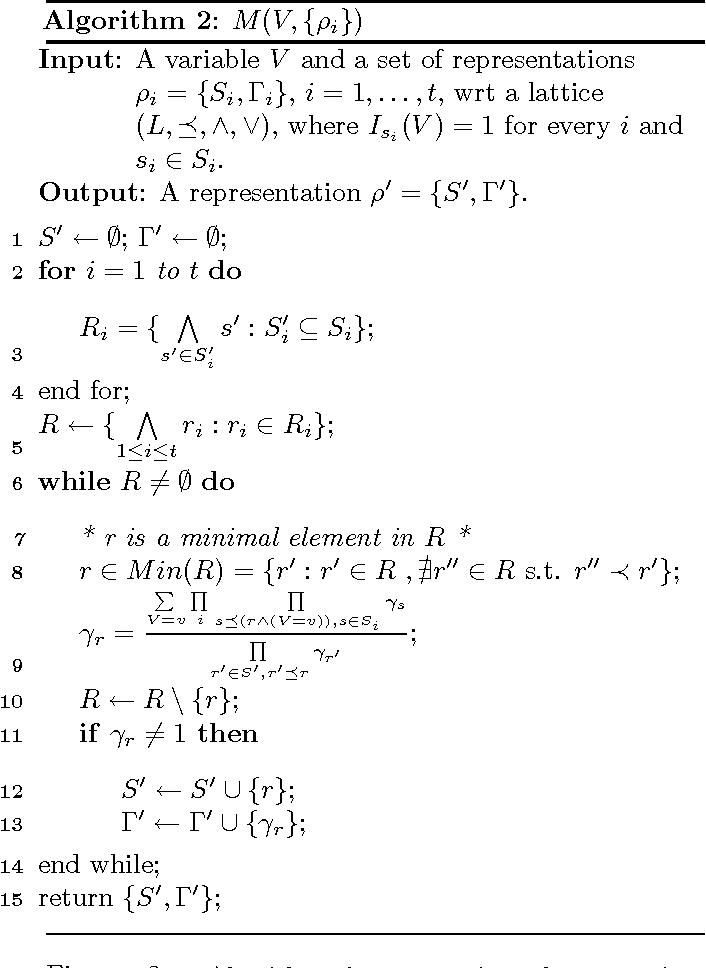 Figure 2 for Inference for Multiplicative Models