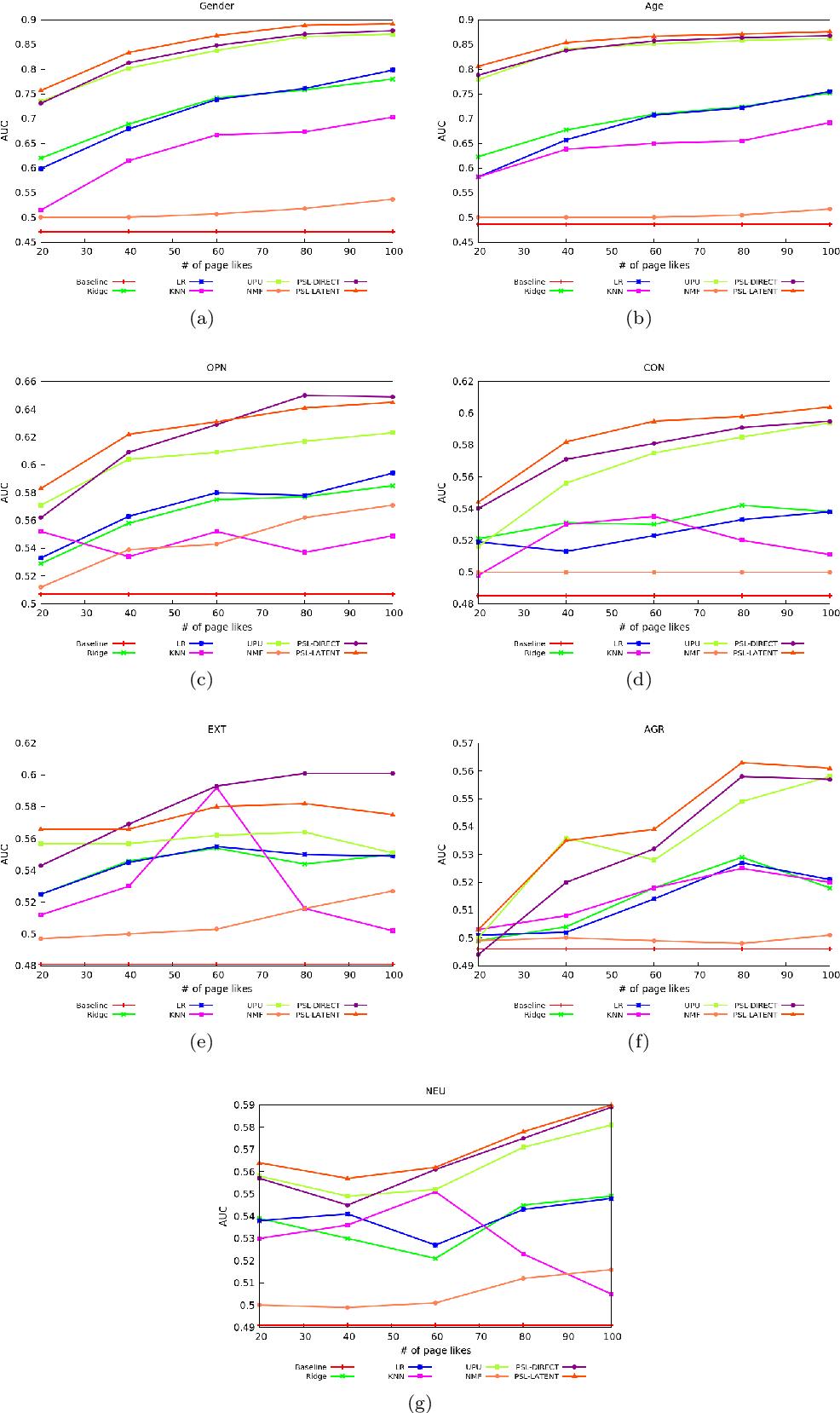 Figure 2 for User Profiling Using Hinge-loss Markov Random Fields
