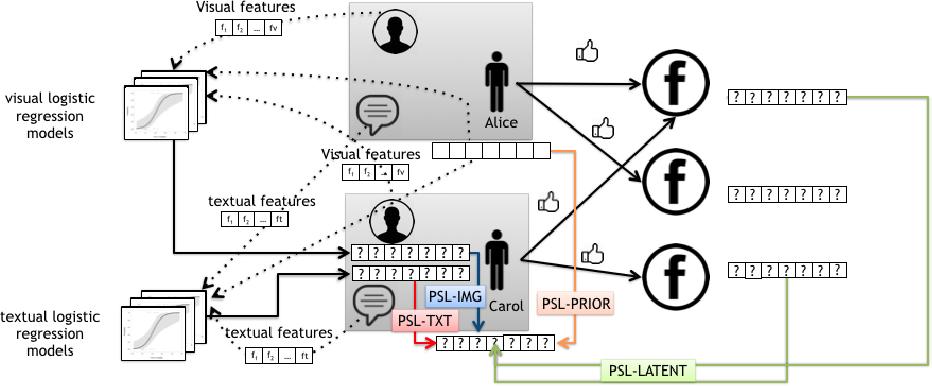 Figure 1 for User Profiling Using Hinge-loss Markov Random Fields