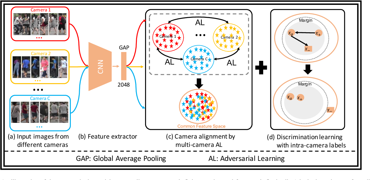 Figure 2 for Adversarial Camera Alignment Network for Unsupervised Cross-camera Person Re-identification