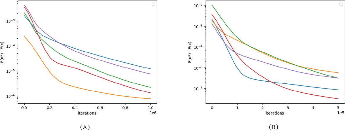 Figure 1 for Global optimality of softmax policy gradient with single hidden layer neural networks in the mean-field regime