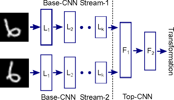 Figure 3 for Learning to See by Moving