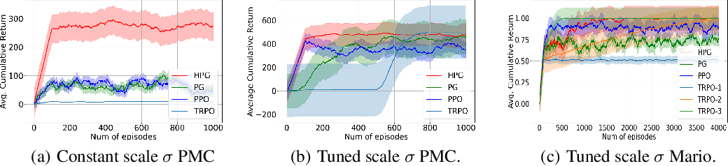 Figure 4 for On the Sample Complexity and Metastability of Heavy-tailed Policy Search in Continuous Control