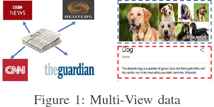 Figure 1 for Error-Robust Multi-View Clustering