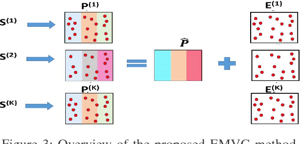 Figure 3 for Error-Robust Multi-View Clustering