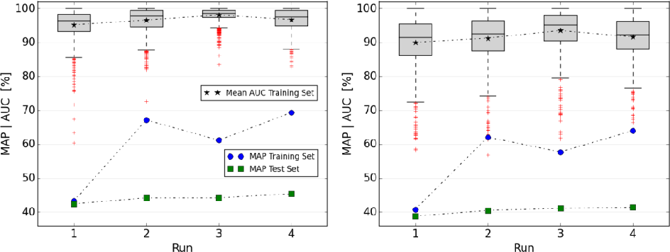 Fig. 6. AUC and MAP statistics of submitted runs, left: w/o BS, right: w/ BS