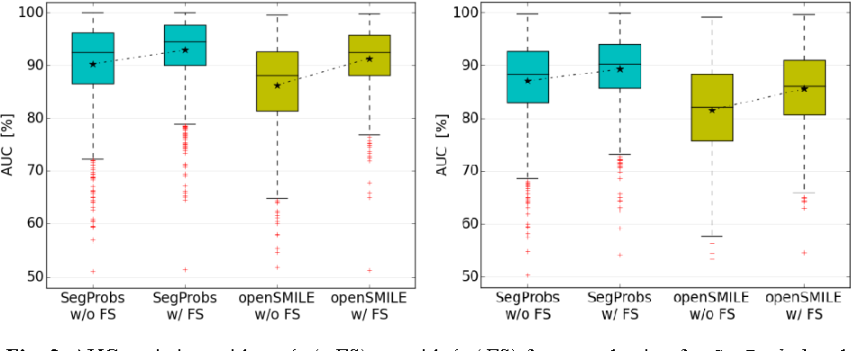 Fig. 3. AUC statistics: without (w/o FS) vs. with (w/ FS) feature selection for SegProbs1 and openSMILE features, left: without background species, right: with background species