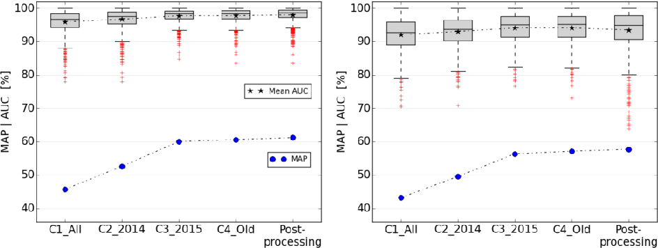 Fig. 4. Progress of classification results: Aggregating predictions via Averaging, left: w/o BS, right: w/ BS