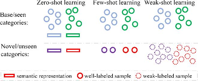 Figure 1 for Weak-shot Fine-grained Classification via Similarity Transfer