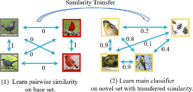 Figure 3 for Weak-shot Fine-grained Classification via Similarity Transfer