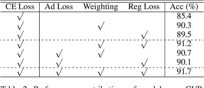 Figure 4 for Weak-shot Fine-grained Classification via Similarity Transfer