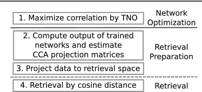 End-to-end cross-modality retrieval with CCA projections and