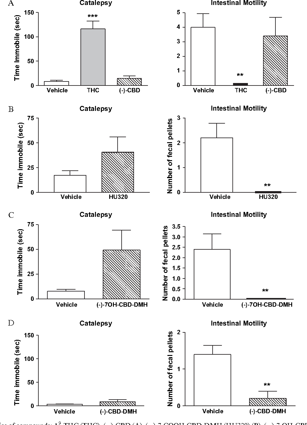 Figure 5 From Peripheral But Not Central Effects Of Cannabidiol