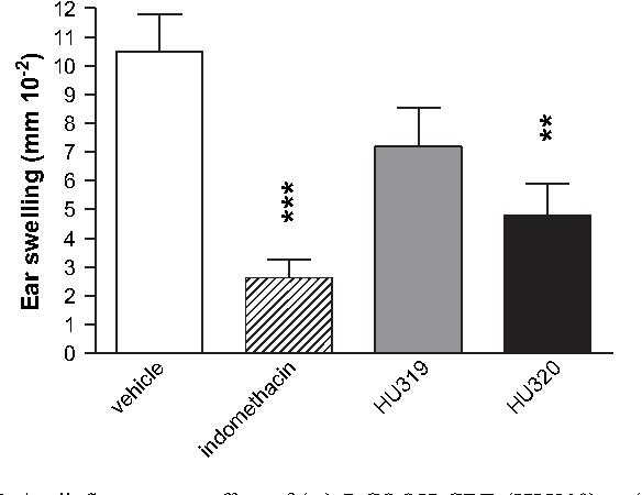 Antiinflammatory Effect Of 7 COOH CBD
