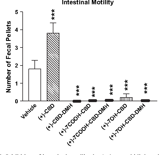 Figure 8 From Peripheral But Not Central Effects Of Cannabidiol