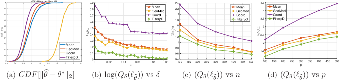 Figure 2 for A Unified Approach to Robust Mean Estimation