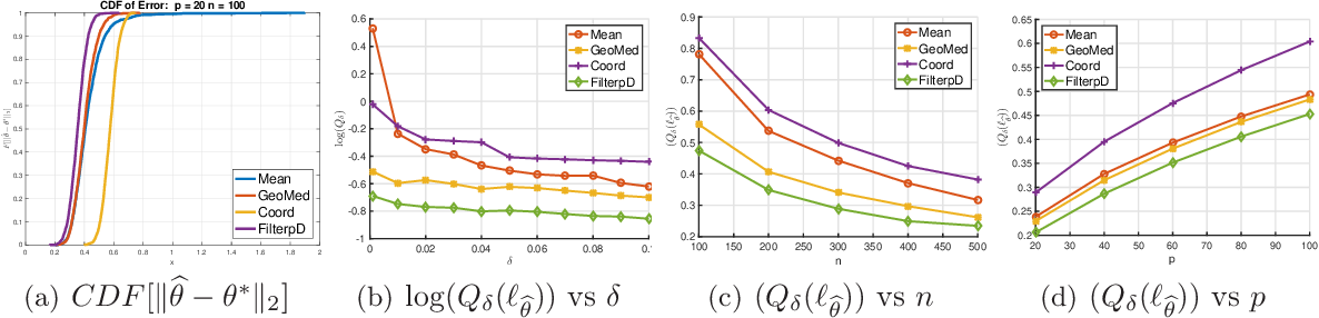 Figure 3 for A Unified Approach to Robust Mean Estimation