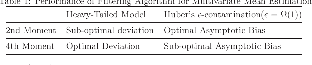 Figure 1 for A Unified Approach to Robust Mean Estimation
