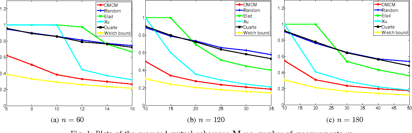 Figure 1 for Optimized Projections for Compressed Sensing via Direct Mutual Coherence Minimization