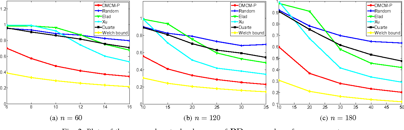 Figure 2 for Optimized Projections for Compressed Sensing via Direct Mutual Coherence Minimization