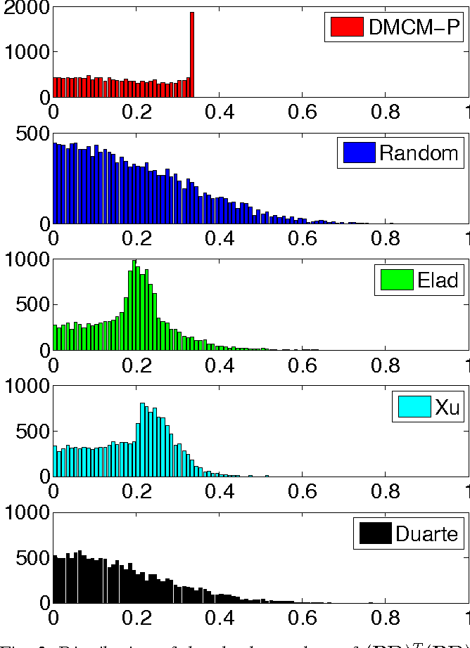 Figure 3 for Optimized Projections for Compressed Sensing via Direct Mutual Coherence Minimization