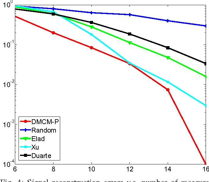 Figure 4 for Optimized Projections for Compressed Sensing via Direct Mutual Coherence Minimization