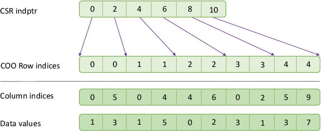 Figure 1 for Semiring Primitives for Sparse Neighborhood Methods on the GPU