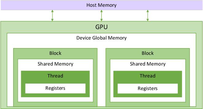 Figure 3 for Semiring Primitives for Sparse Neighborhood Methods on the GPU