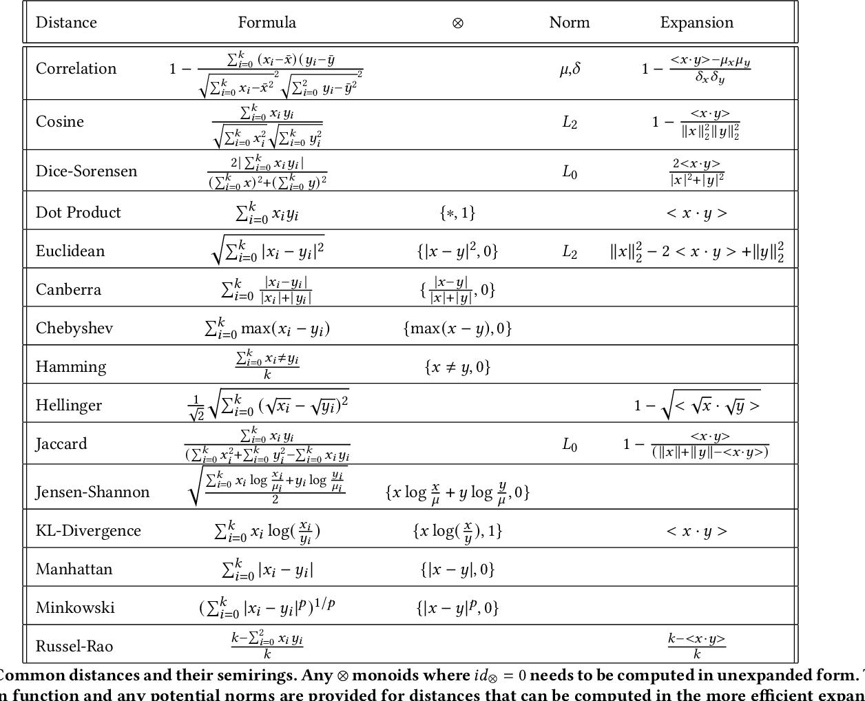 Figure 2 for Semiring Primitives for Sparse Neighborhood Methods on the GPU