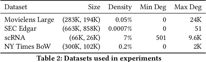 Figure 4 for Semiring Primitives for Sparse Neighborhood Methods on the GPU