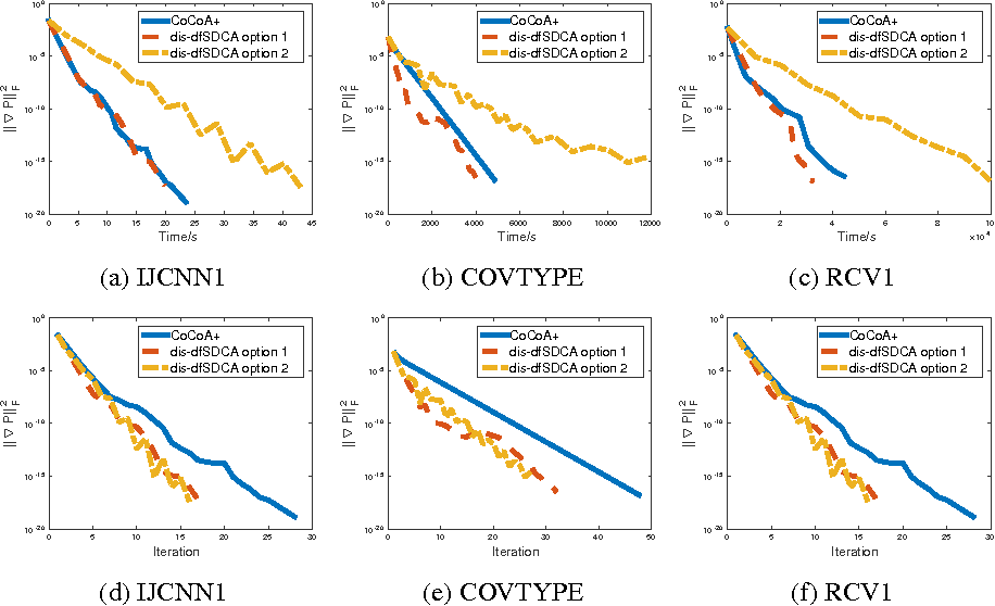 Figure 3 for Distributed Asynchronous Dual Free Stochastic Dual Coordinate Ascent