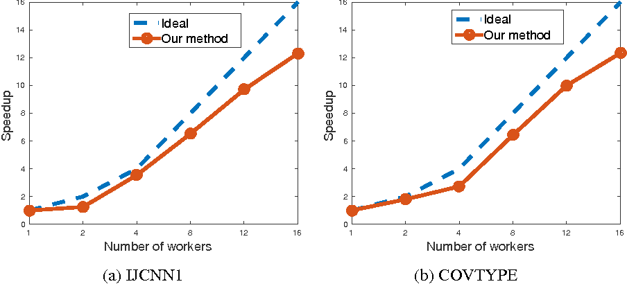 Figure 4 for Distributed Asynchronous Dual Free Stochastic Dual Coordinate Ascent