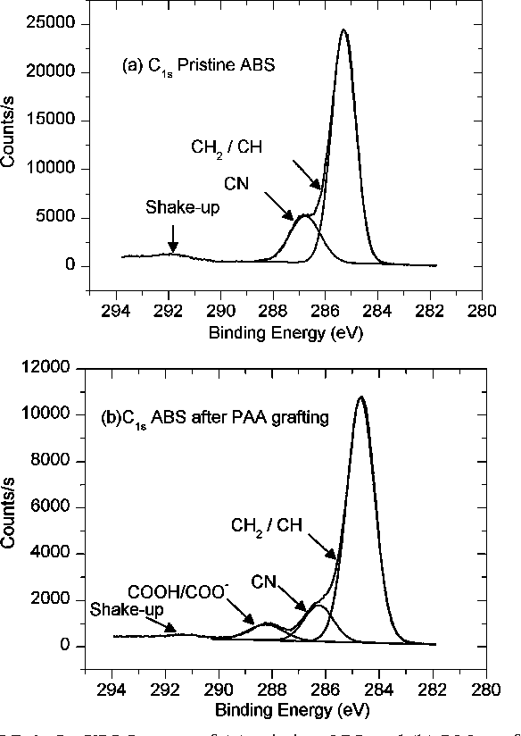 Figure 4 from ABS polymer electroless plating through a one