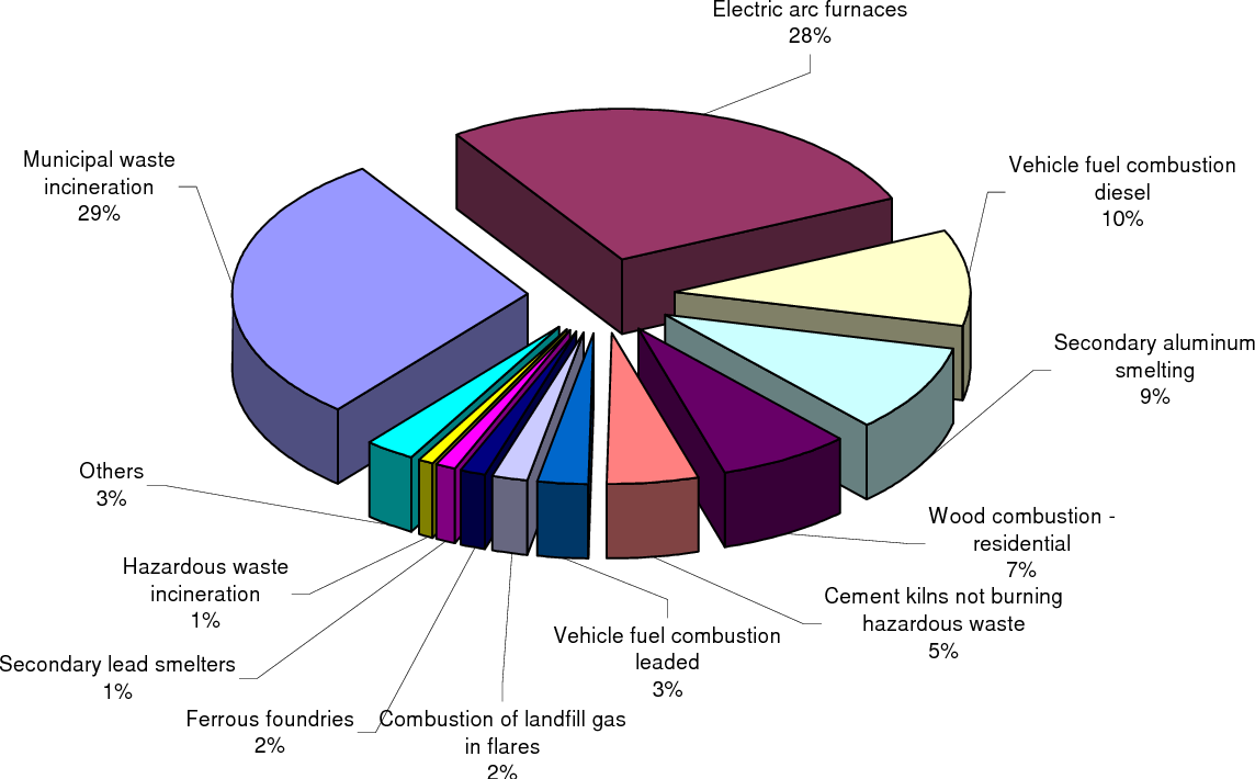 Figure 2 From Lombardy Region Italy Emission Inventory Aluminum Melting Furnace Schematic Gas Methodologies And Results Semantic Scholar